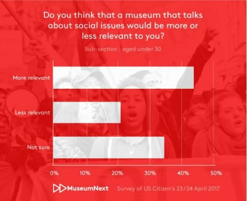 Do you think a museum that talks about social issues would be more or less relevant to you?
