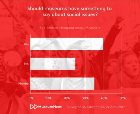 Should museums have something to say about social issues?